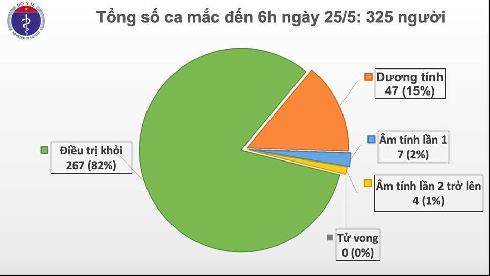 Cập nhật Covid-19 sáng 25-5: 39 ngày, Việt Nam không có ca mắc mới trong cộng đồng