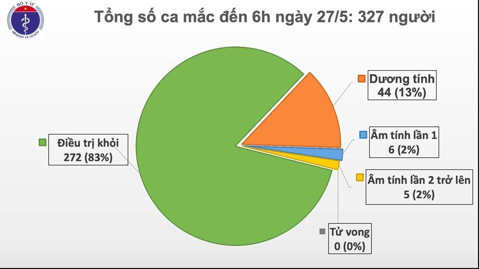 Cập nhật Covid-19 sáng 27-5: 41 ngày, Việt Nam không có ca mắc mới trong cộng đồng