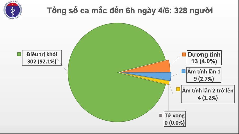 Cập nhật Covid-19 sáng 4/6: 49 ngày Việt Nam không có ca mắc mới ở cộng đồng