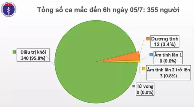 Cập nhật Covid-19 sáng 5/7: Đã 80 ngày Việt Nam không có ca lây nhiễm COVID-19 trong cộng đồng