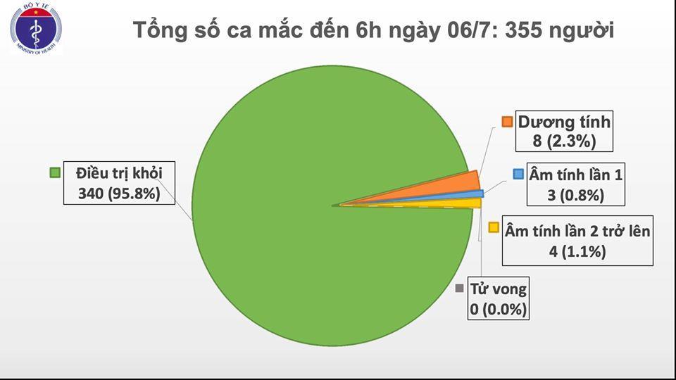 Đến sáng 6/7, Việt Nam chỉ còn 8 bệnh nhân dương tính với virus SARS-CoV-2