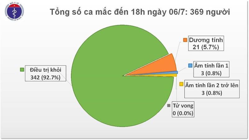 Việt Nam ghi nhận thêm 14 ca mắc Covid-19 từ nước ngoài trở về