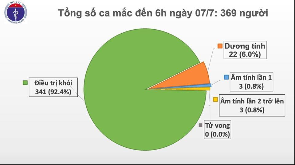 Covid-19 tại Việt Nam sáng 7/7: Phi công người Anh - BN91 ra viện không cần cách ly