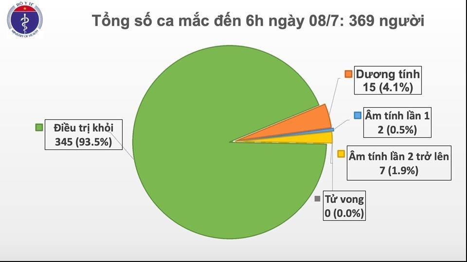 Cập nhật Covid-19 tại Việt Nam sáng 8/7: cả nước còn 15 bệnh nhân