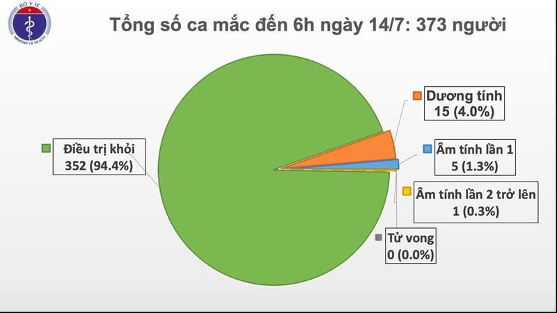 Việt Nam ghi nhận thêm một ca mắc Covid-19 từ Nga về nước