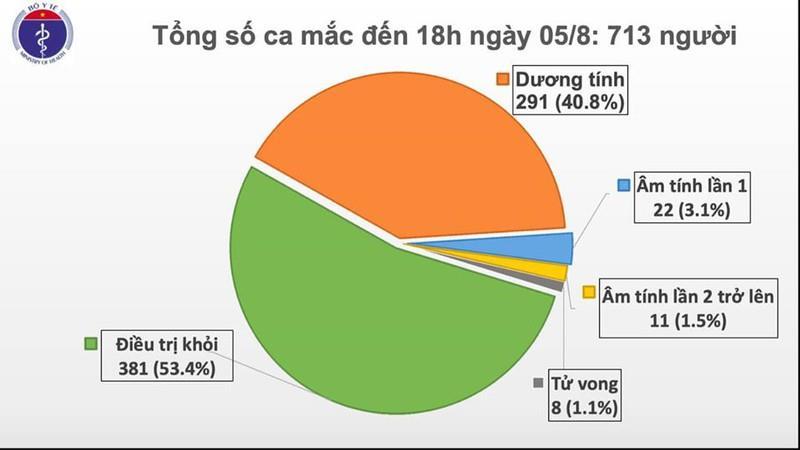 Cập nhật Covid-19 chiều 5/8: Việt Nam thêm 41 ca mắc COVID-19 mới tại Đà Nẵng, Bắc Giang, Lạng Sơn, Bà Rịa - Vũng Tàu