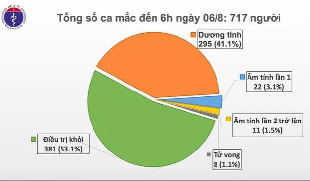 Cập nhật Covid-19 sáng 6/8: Việt Nam thêm 4 ca mắc mới ở Quảng Nam và Hà Nội