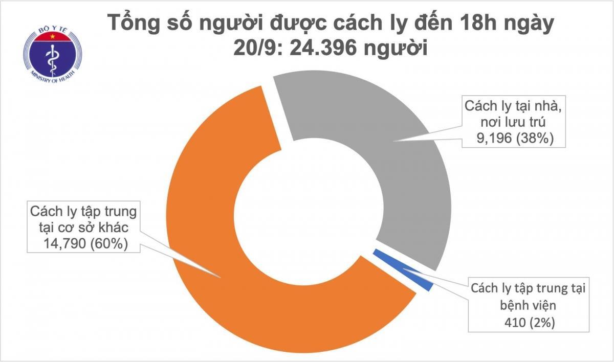 Ngày 20/9 không có ca mắc mới, 942 bệnh nhân COVID-19 điều trị khỏi