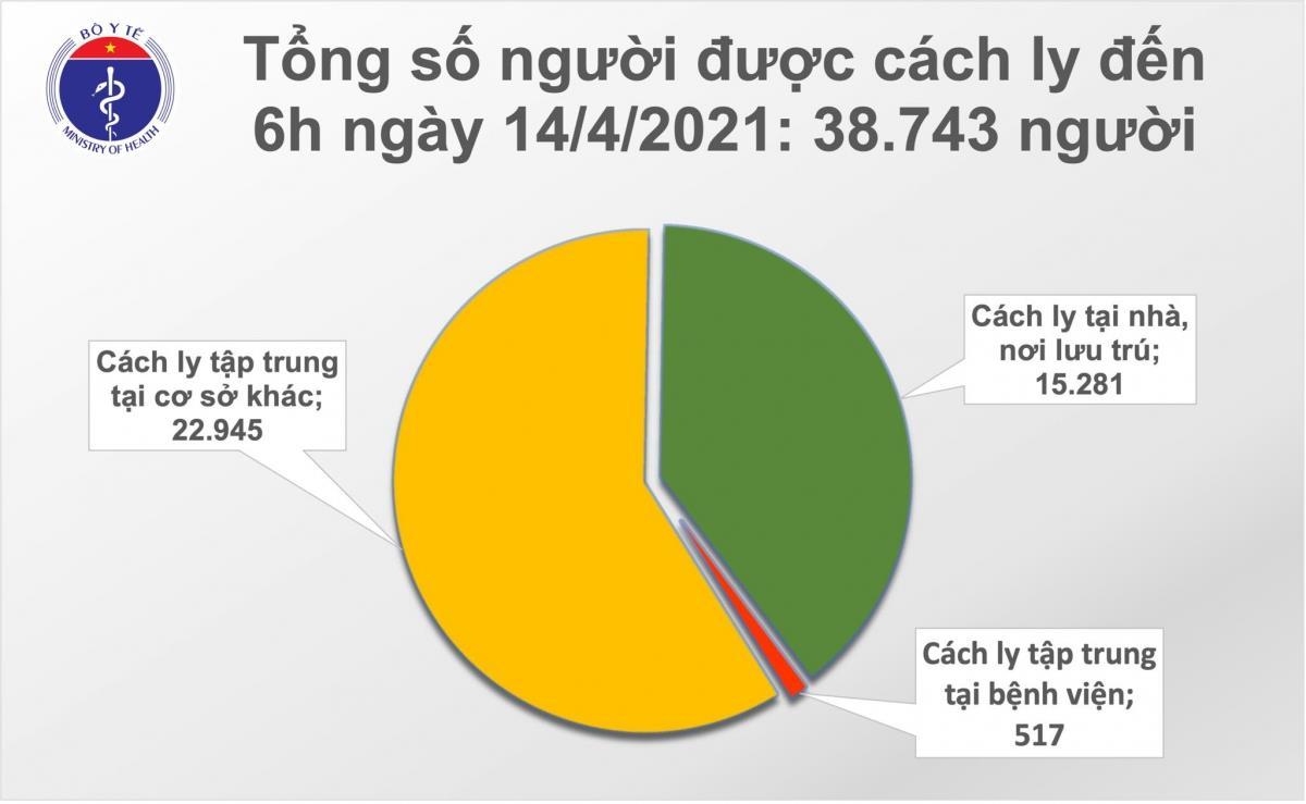 Sáng 14/4, Việt Nam có thêm 3 ca mắc COVID-19 từ Cộng hòa Séc về